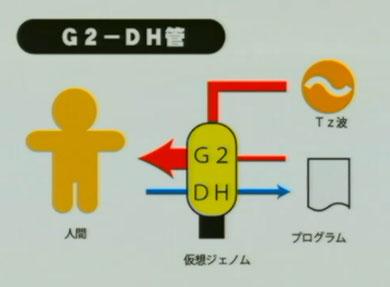 G2-DH管